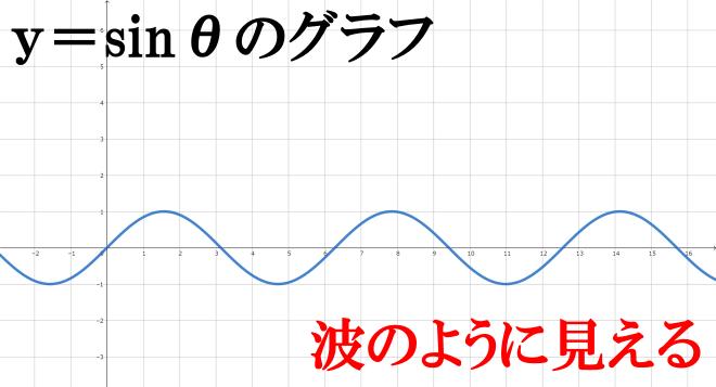 三角関数のグラフは、波のように見える