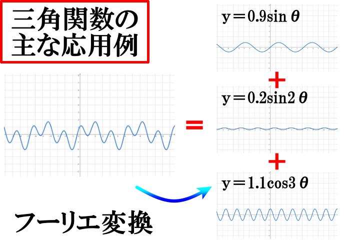 フーリエ変換とは(三角関数の主な応用例)