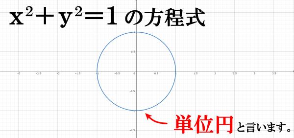 単位円の方程式(数学Ⅱ)