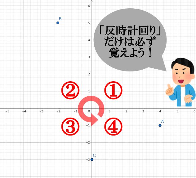 象限の覚え方(右上から反時計回り)