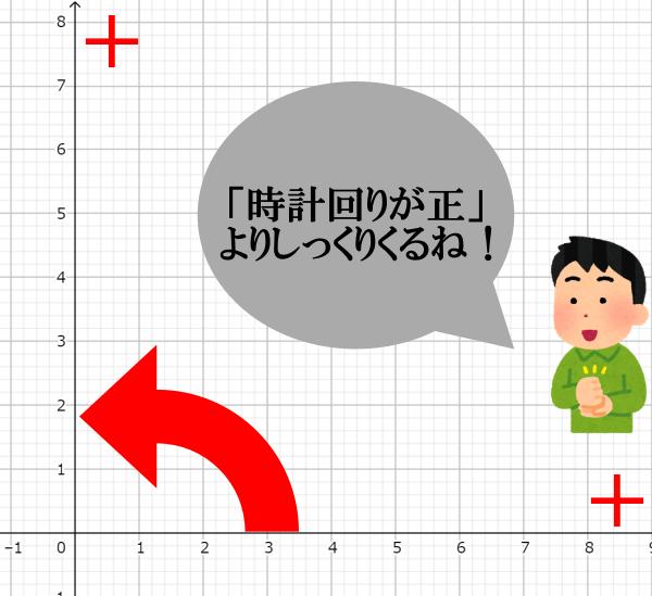 偏角の正の向きは、x軸からy軸に向かう方向、つまり反時計回り