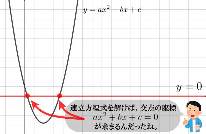 二次関数のグラフと判別式の関係は?
