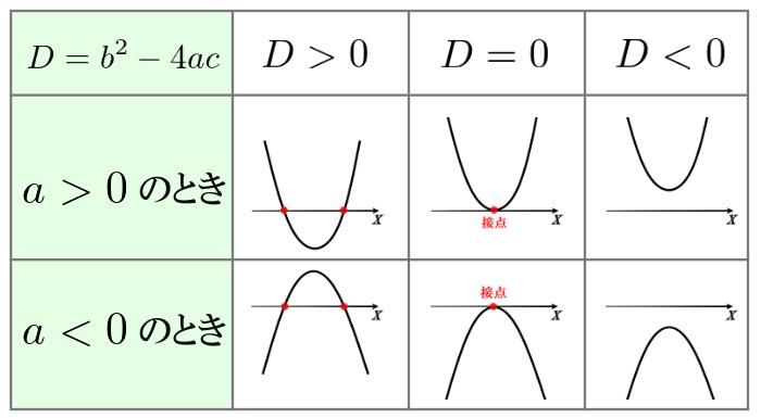 二次関数のグラフとx軸との位置関係【重要】