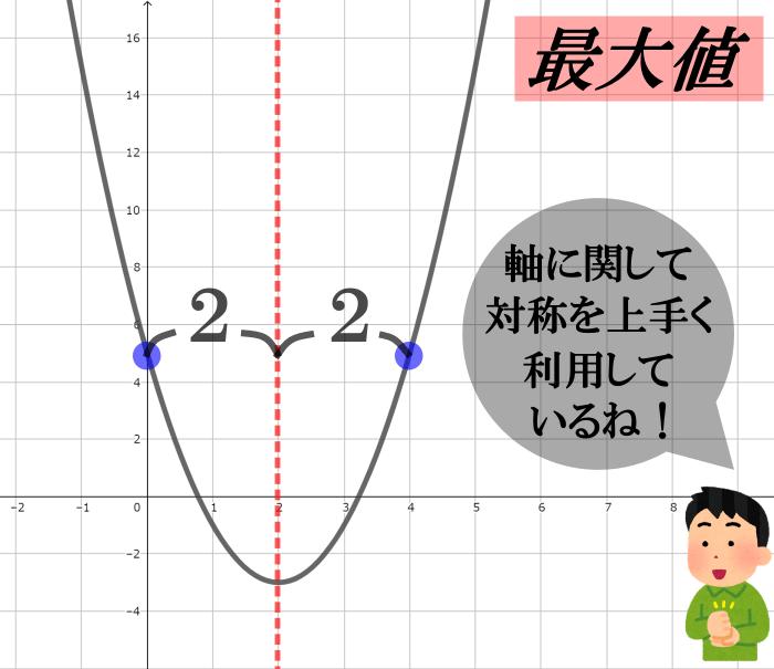 定義域が広がるときの最大値の解説【二次関数の最大・最小】