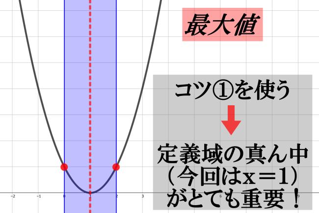 軸が動くときの最大値の解説【二次関数の最大最小】