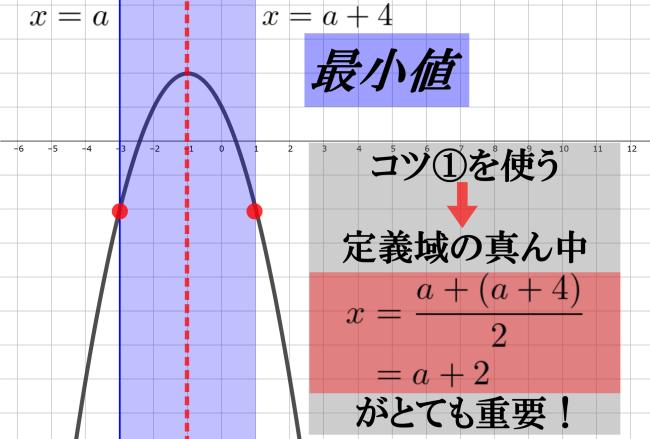 区間が動くときの最小値の解説※上に凸な場合