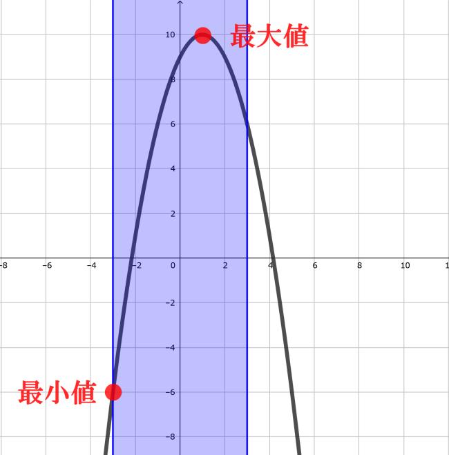 条件付き2変数関数の最大・最小