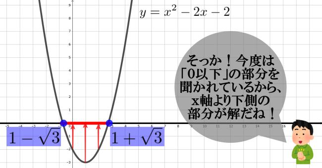 【二次不等式の解き方2】解の公式を使う問題