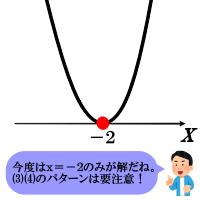 二次不等式x^2+4x+4≦0