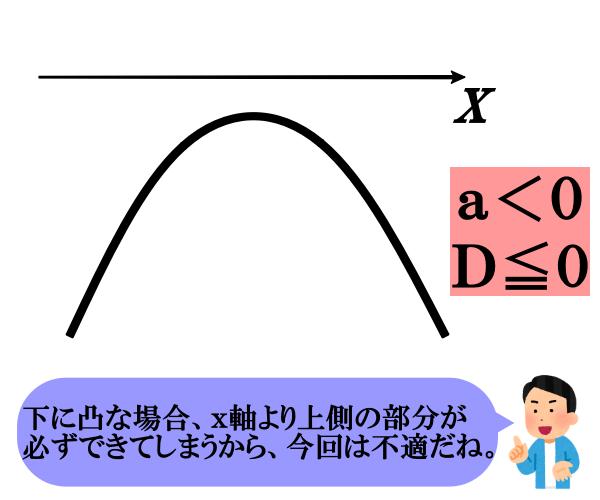 文字係数の二次不等式の決定