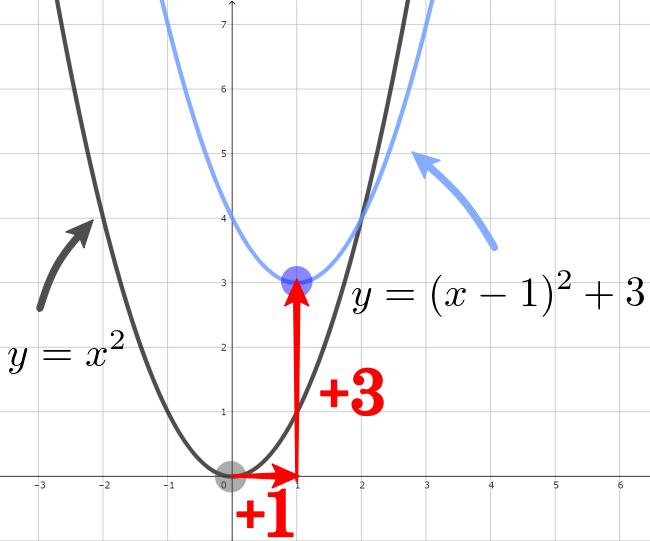 グラフの平行移動の公式を、頂点の移動で考える