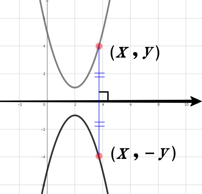 グラフの対称移動の公式(マイナスを付けるだけ!)