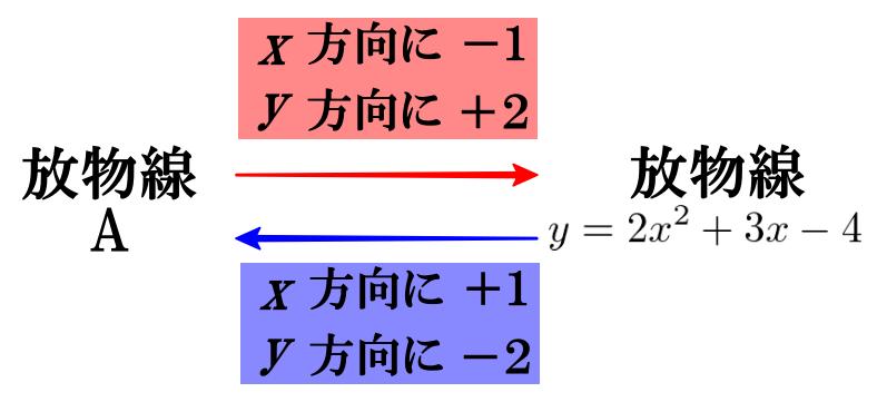 【二次関数のグラフの平行移動】応用問題1(逆の移動に注意!)