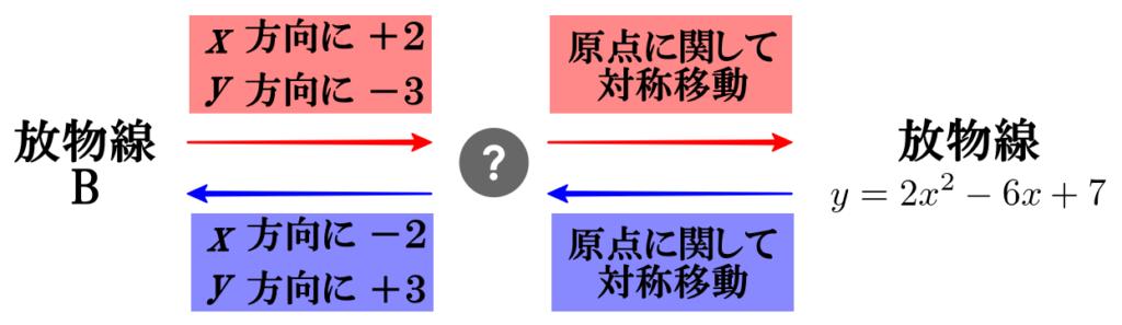 【二次関数のグラフの平行移動】応用問題2(移動の順番に注意!)