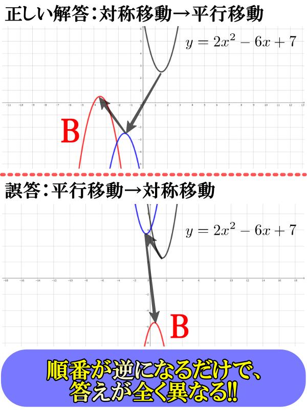 平行移動・対称移動の順番が変わると、答えも異なる例