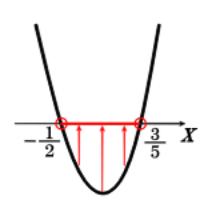 二次不等式10x^2-x-3<0