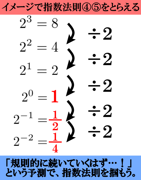 指数法則をイメージでとらえる【0乗とマイナス乗】