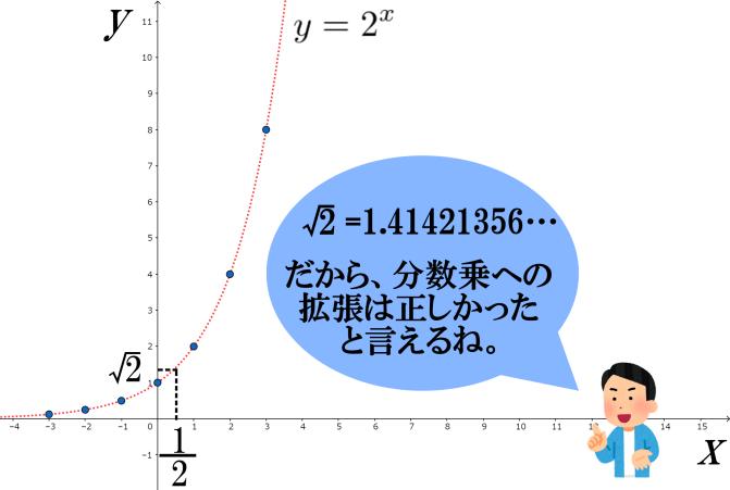 指数関数の予測(指数法則の拡張が自然であることの確認)