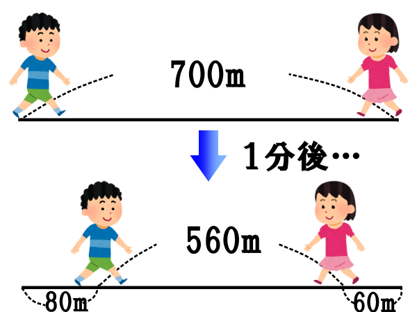 旅人算の基本的な考え方【速さの和・差を考えよう】