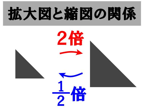 拡大図と縮図の関係は「逆数」にあり!