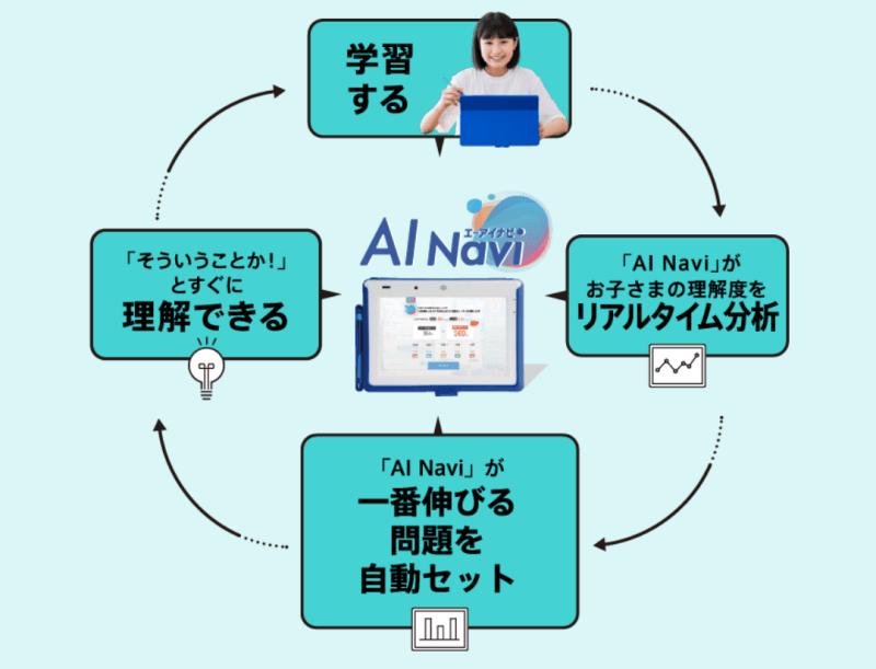 進研ゼミ×AIの大好評サービス「AINavi」とは?