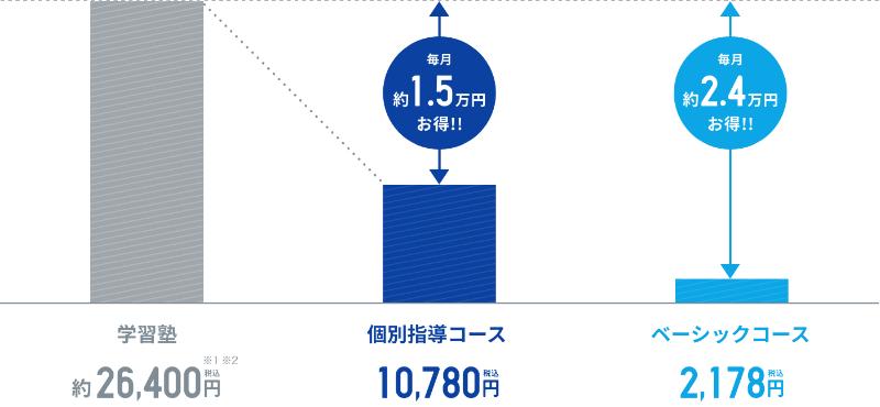 【スタディサプリ中学講座】料金が安い